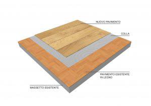come rivestire il vecchio parquet con pavimento incollato